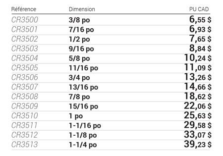 Clés mixtes impériales 12 pans tableau de données