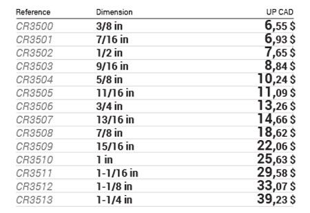 12-point SAE combination wrenches data table