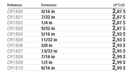 6-point SAE sockets, 1/4 in drive data table