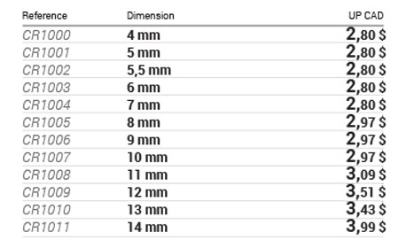 6-point metric sockets, 1/4 in drive data table