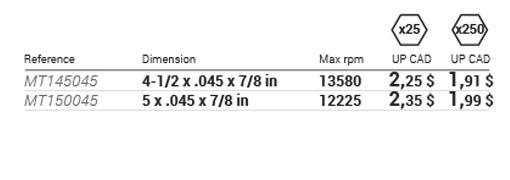 Type 01 cutting wheels ALPHA CUT 01 data table